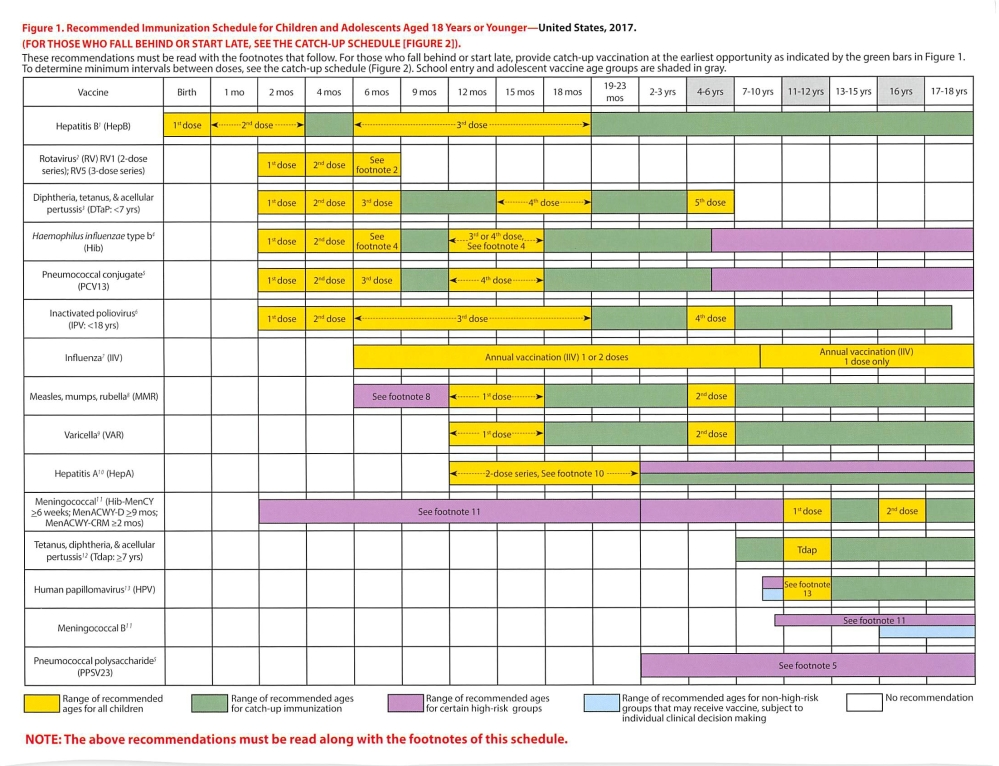 recommended vaccines for children