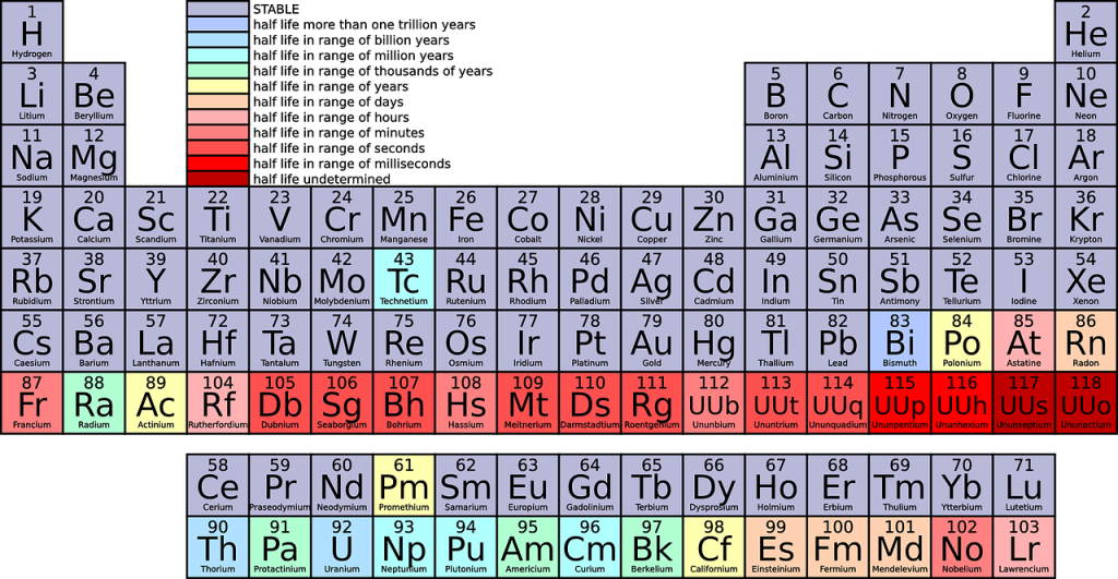 Life on earth is composed of elements from the periodic table.
