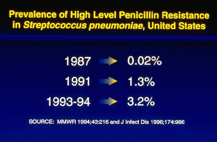 Prevalence of High Level Penicillin Resistance in Streptococcus pneumoniae, United States.