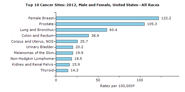 Top 10 cancers in the U.S.
