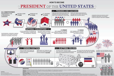How to become President inforgraphic