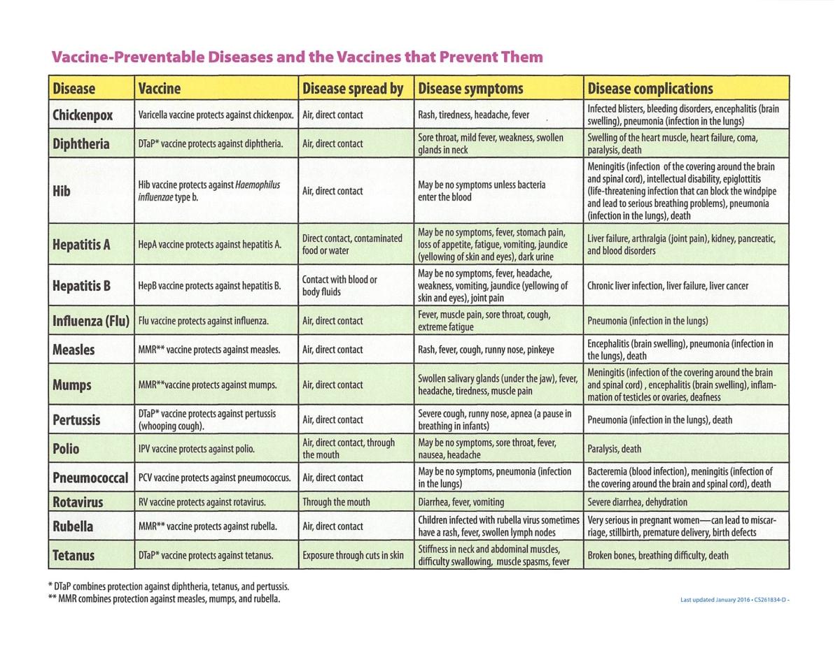 VACCINE-PREVENTABLE DISEASES