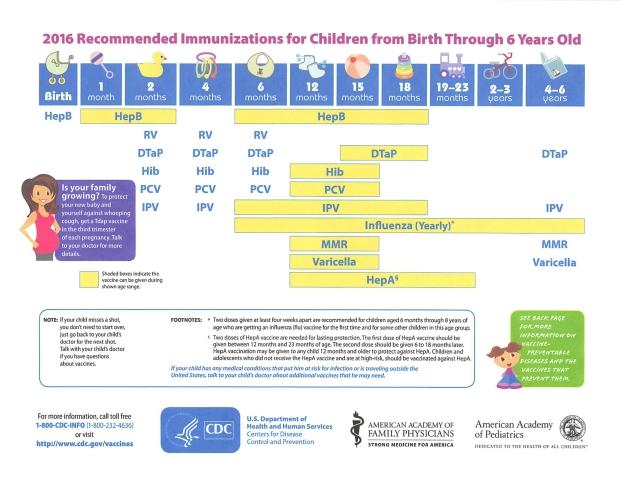 2016 recommended immunizations for children