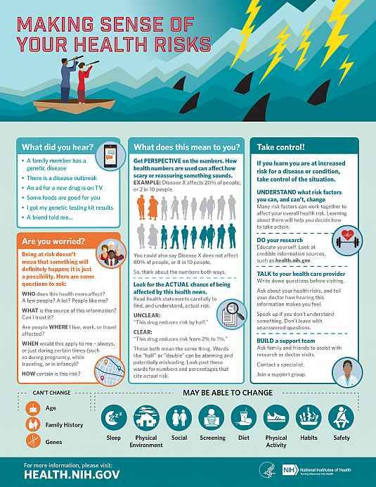 Making sense of your health risks-health.nih.gov