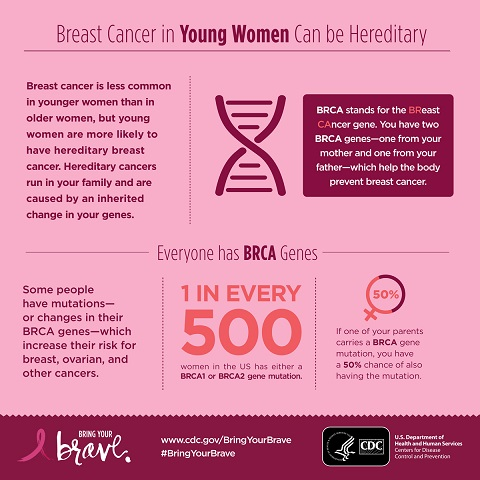Breast cancer in young women can be hereditary.