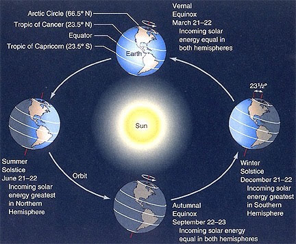 graphic of the earth explaining equinox and solstice