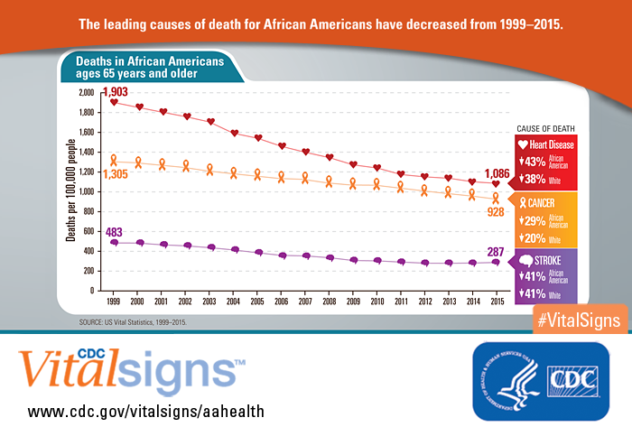The leading causes of death for African Americans have decreased from 1999-2015.
