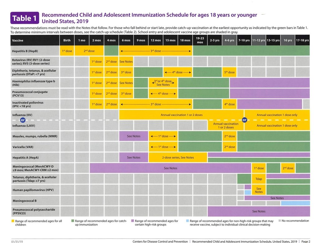 Recommended Child and Adolescent Immunization Schedule