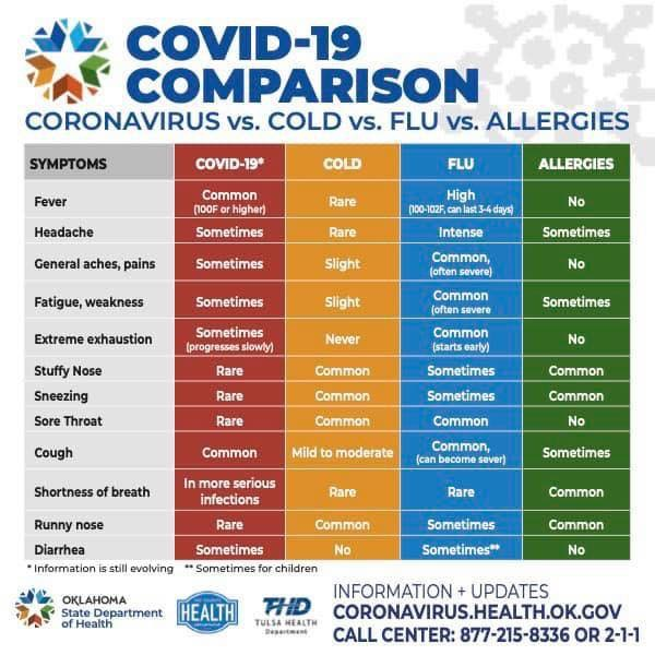 covid-19 vs other respiratory illnesses