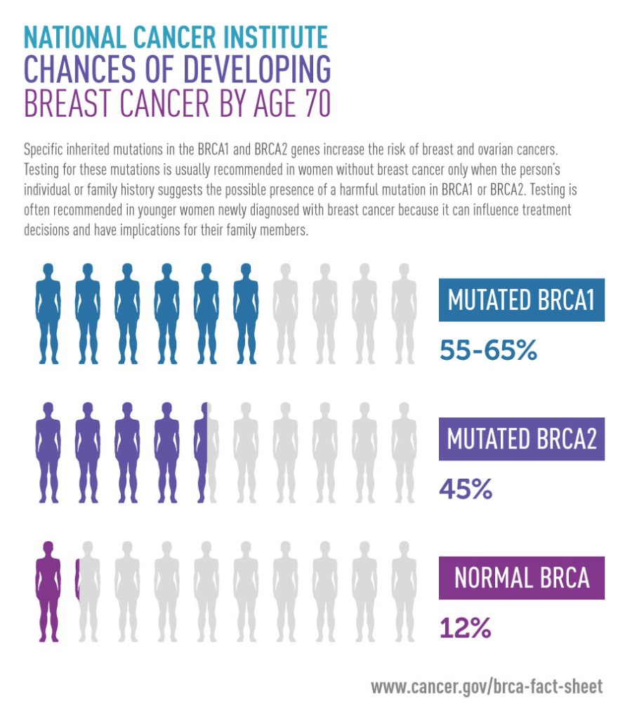 chance of developing breast cancer by age 70-National Cancer Institute